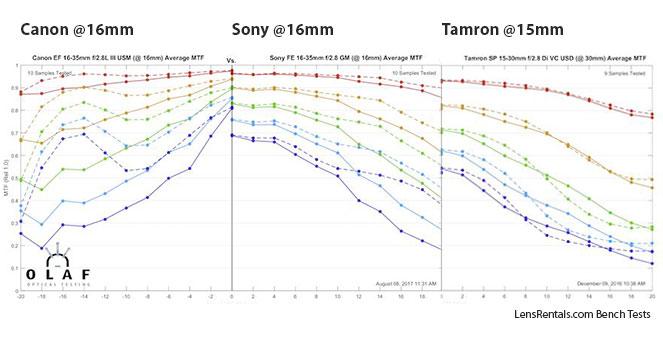 Canon vs Sony vs Tamron