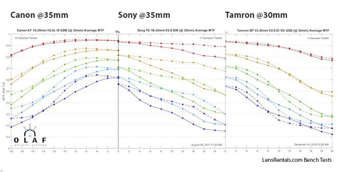 Canon vs Sony vs Tamron @35mm.
